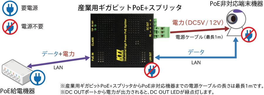 産業用ギガビットPoE+スプリッタ KPW-T2P25(5V/12V):接続構成例