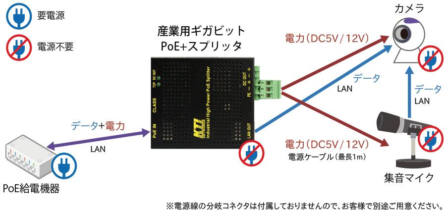 産業用ギガビットPoE+スプリッタ KPW-T2P25(5V/12V):接続構成例(2つの機器に電力を分配する場合)
