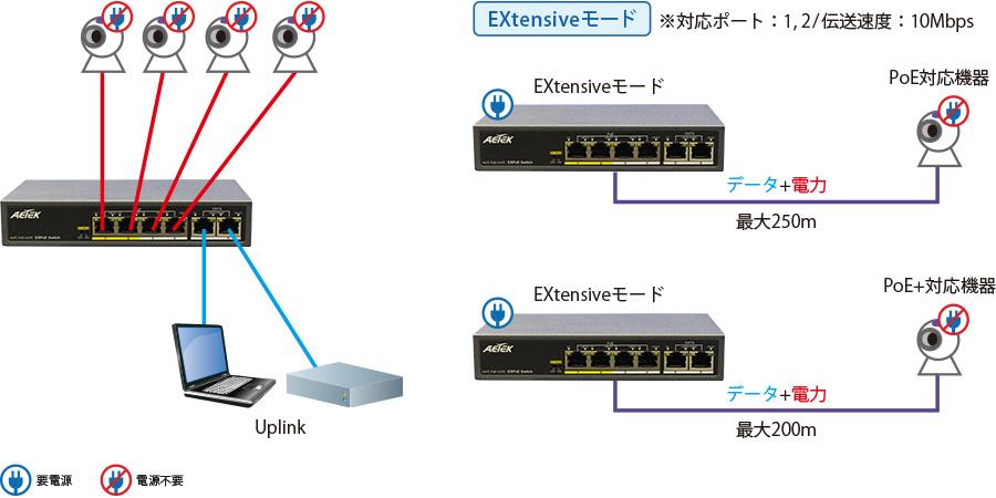 PoEスイッチ C11-042-30-065:接続構成例