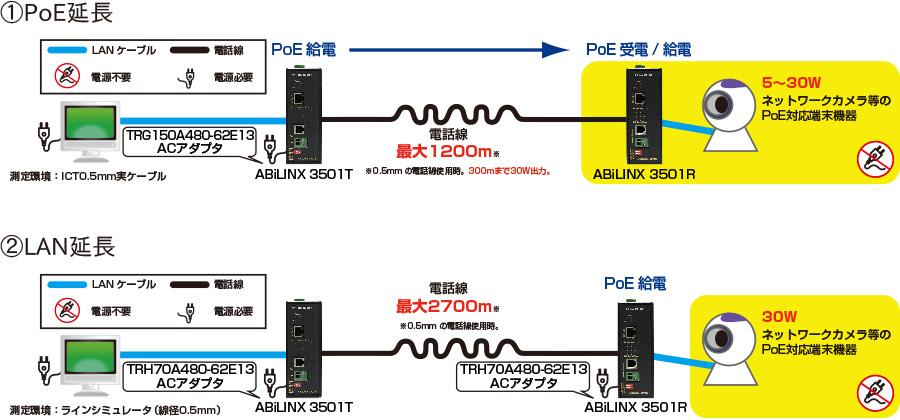 ABiLINX 3501T/ABiLINX 3501R:接続構成例