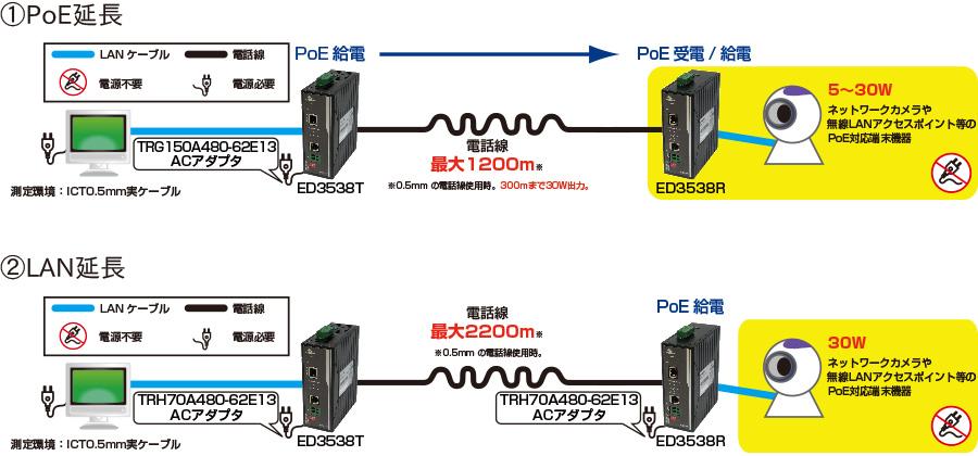 ED3538T/ED3538R:接続構成例
