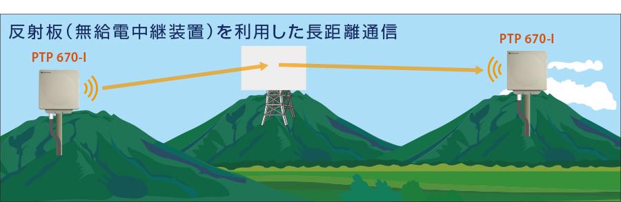 反射板(無給電中継装置)を利用した長距離通信
