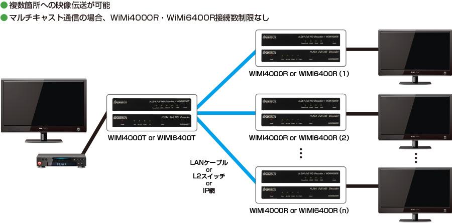接続構成例(1) 【マルチキャスト配信】