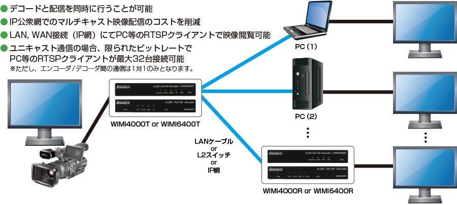 接続構成例(2) 【ユニキャスト配信】