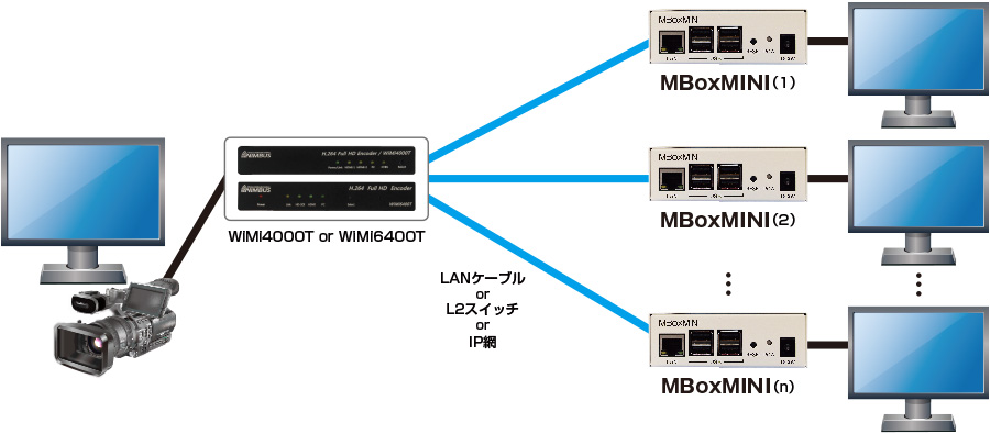 インターネット経由での1対n構成ユニキャスト配信(最大32台接続可能)