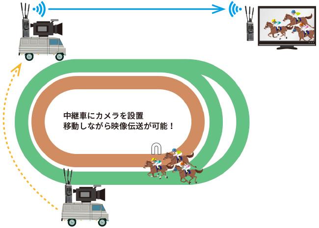 中継車にカメラを設置。移動しながら映像伝送が可能!