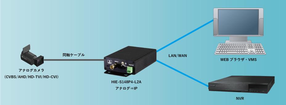 HIE-S148P4-L2A:接続構成例