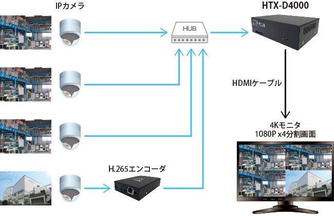 HTX-D4000:接続構成例