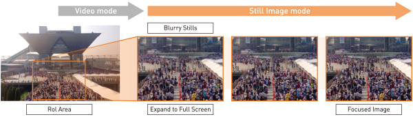 静止画での高解像度映像表示