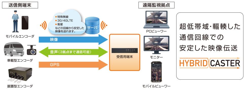 超低帯域・輻輳した通信回線での安定した映像伝送 HybridCaster®