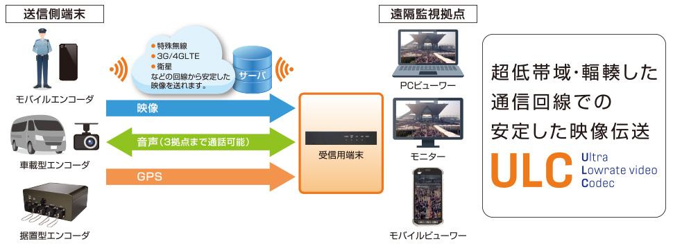 超低帯域・輻輳した通信回線での安定した映像伝送 ULC -Ultra Low rate video Codec-