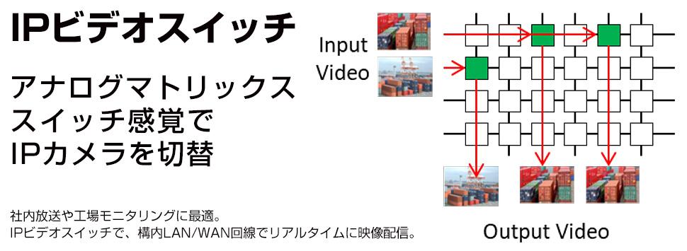 IPビデオスイッチ~アナログマトリックススイッチ感覚でIPカメラを切替~