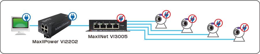 MaxiiNet Vi3005:接続構成例
