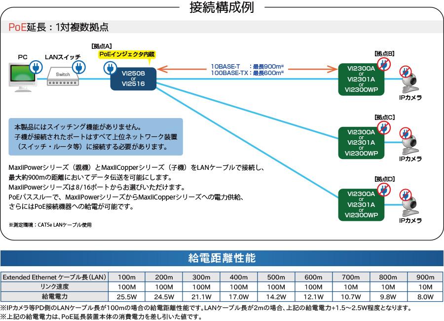 MaxiiCopper Vi2500シリーズ:接続構成例/給電距離性能