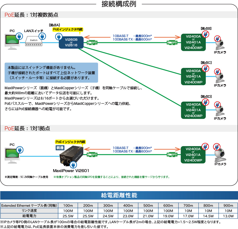 MaxiiCopper Vi2600シリーズ:接続構成例/給電距離性能