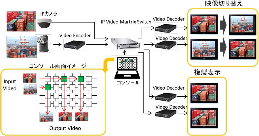 IP Video Matrix Switch:接続構成例