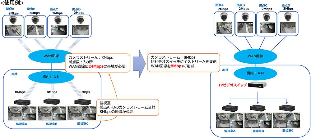 WAN回線の帯域節約