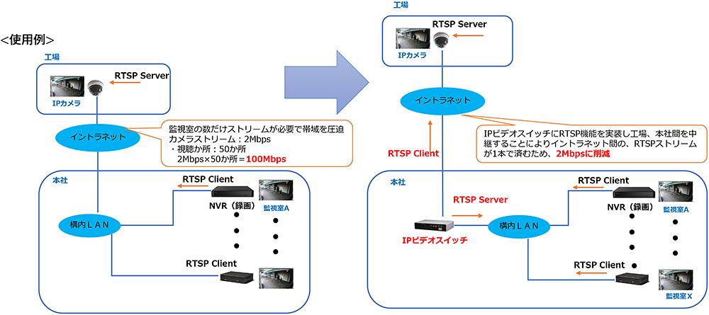 RTSPクライアント・サーバー機能(オプション機能)