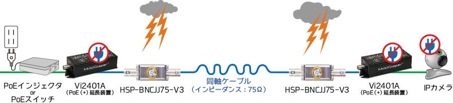 接地用アレスタ内蔵モデル 同軸SPD[HSP-BNCJJ75-V3]:接続構成例