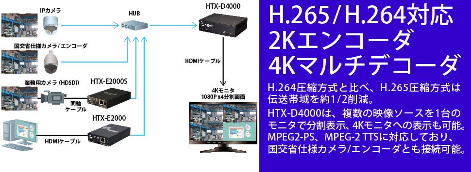 H.265/H.264対応 2Kエンコーダ/4Kマルチデコーダ