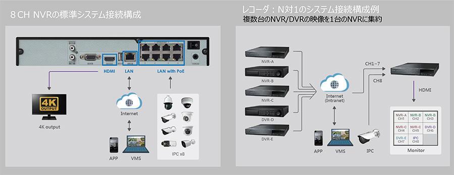 PoE HUB内蔵 ネットワーク・ビデオ・レコーダ:接続構成例