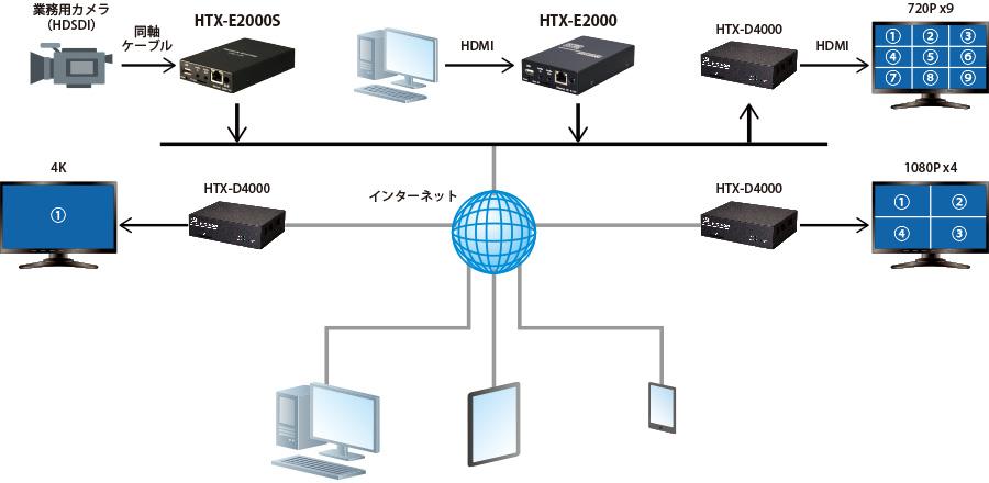 HTX-E2000S:接続構成例