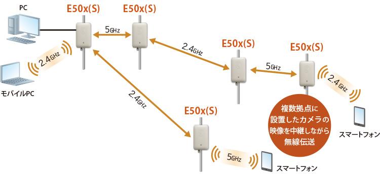 E500 Wi-Fi AP:複数拠点に設置したカメラの映像を中継しながら無線伝送