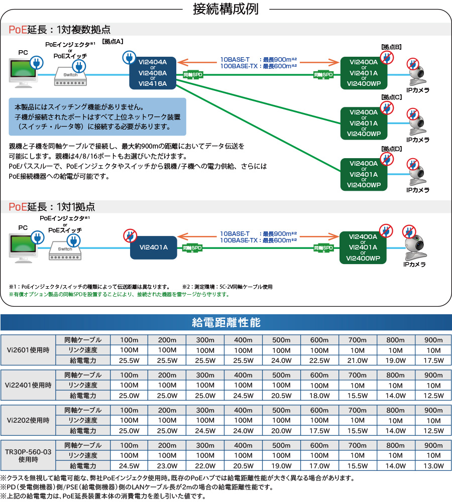 MaxiiCopper Vi2400Aシリーズ:接続構成例/給電距離性能