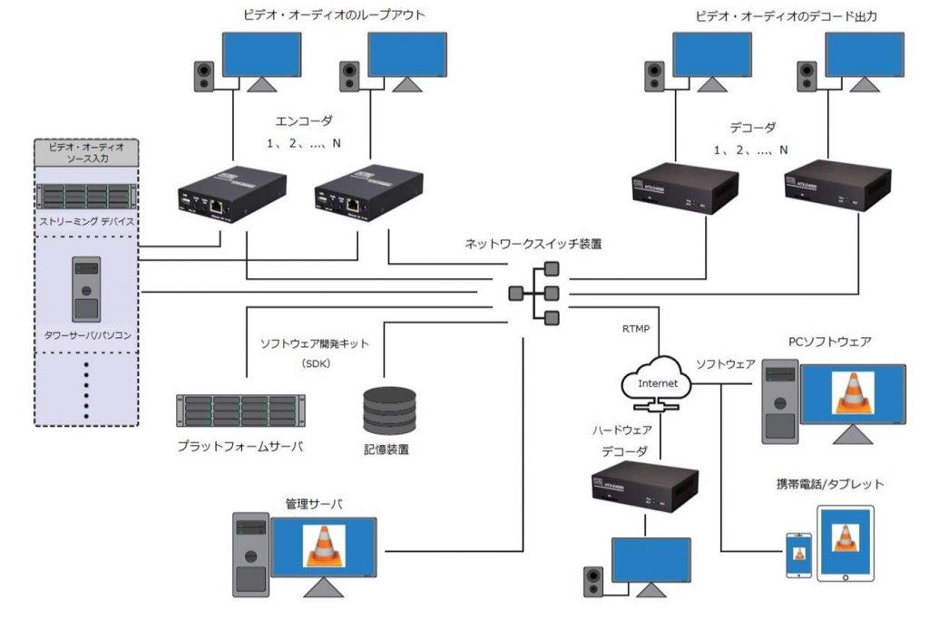 HTX-D2000 接続例