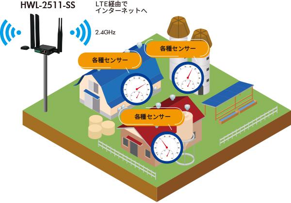 北海道の農場での事例