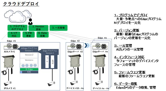 SECU-Net AI:ソフトウェア管理