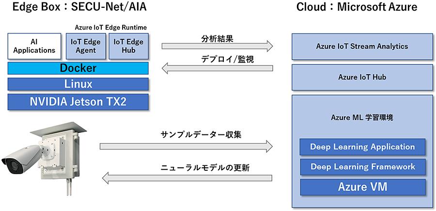 SECU-Net/AIAシステムソフトウエア管理