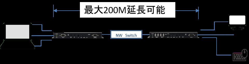 CH-U331Tx/Rx:接続構成例(1対1の場合)