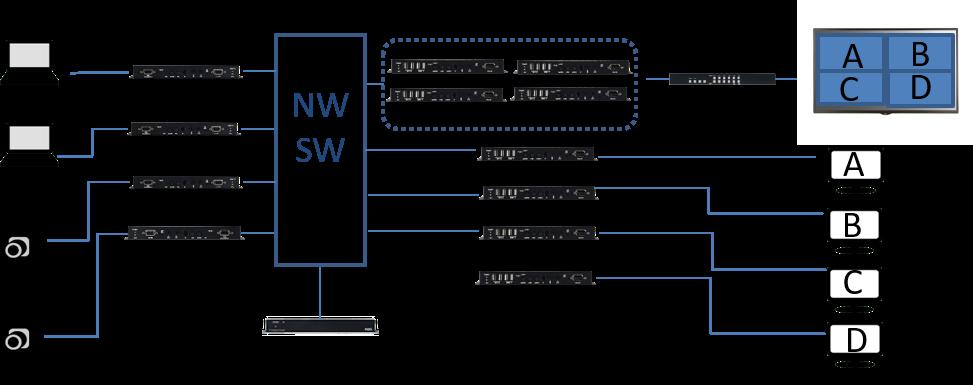 CH-U331Tx/Rx:接続構成例(複数対複数の場合)