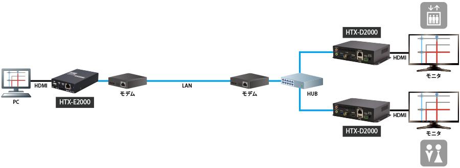 交通情報データをパーキングエリア敷地内の複数のモニタに伝送