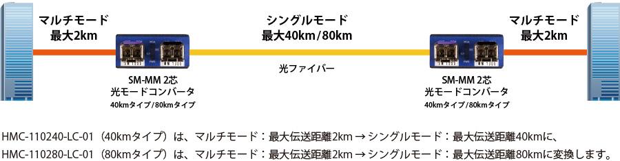 SM-MM 2芯 光モードコンバータ:接続構成例