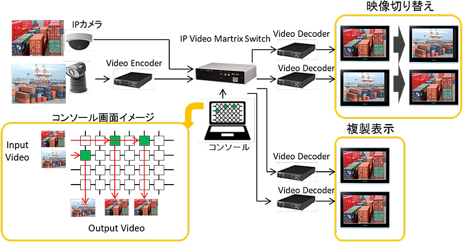 IP Video Matrix Switch:接続構成例