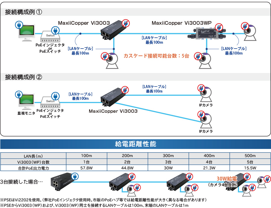 MaxiiNet Vi3003:接続構成例/給電距離性能