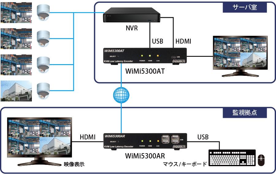 WiMi5300Aシリーズ:接続構成例