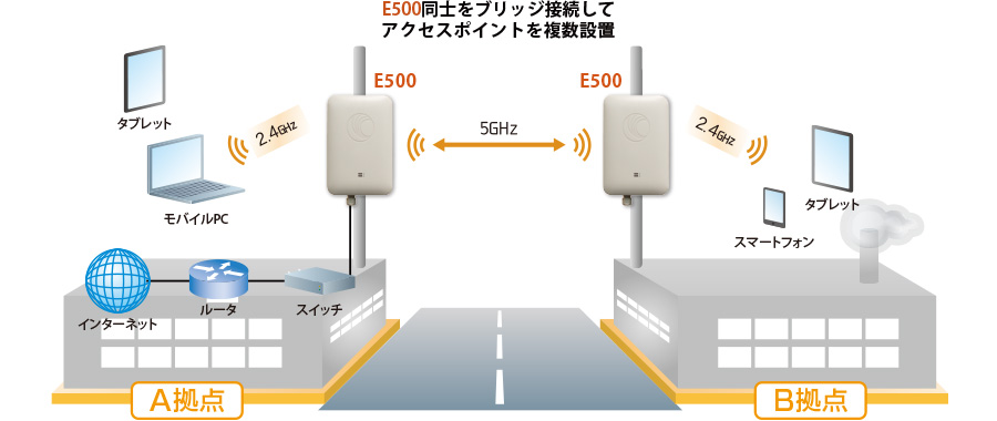 E500 Wi-Fi AP:接続構成例(E500同士をブリッジ接続してアクセスポイントを複数設置)
