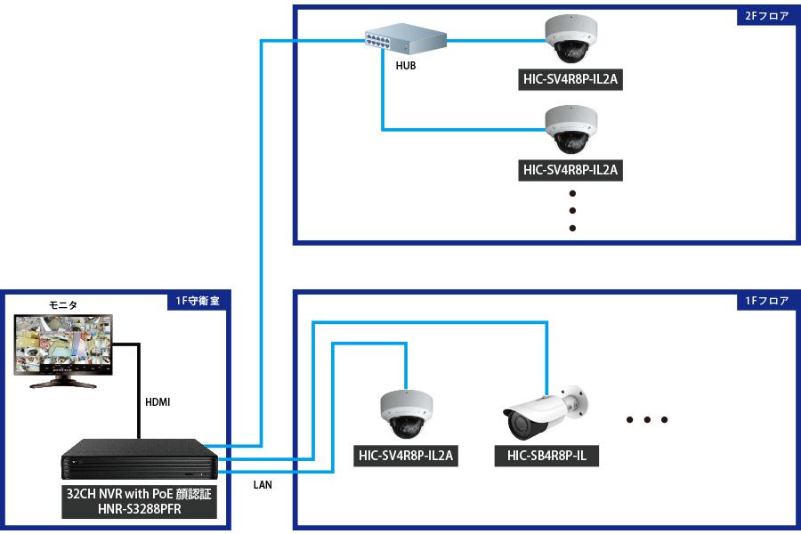 IPカメラ+NVRで安価な防犯カメラシステム構築を実現!
