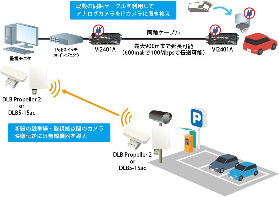 既設の同軸ケーブルを利用してアナログカメラをIPカメラに置き換え。新設の駐車場・監視拠点間のカメラ映像伝送には無線機器を導入。