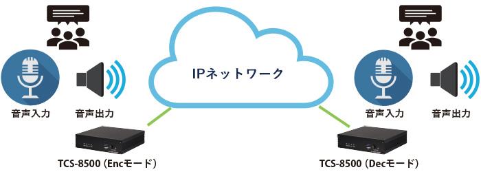 TCS-8500 双方向音声伝送:接続構成例