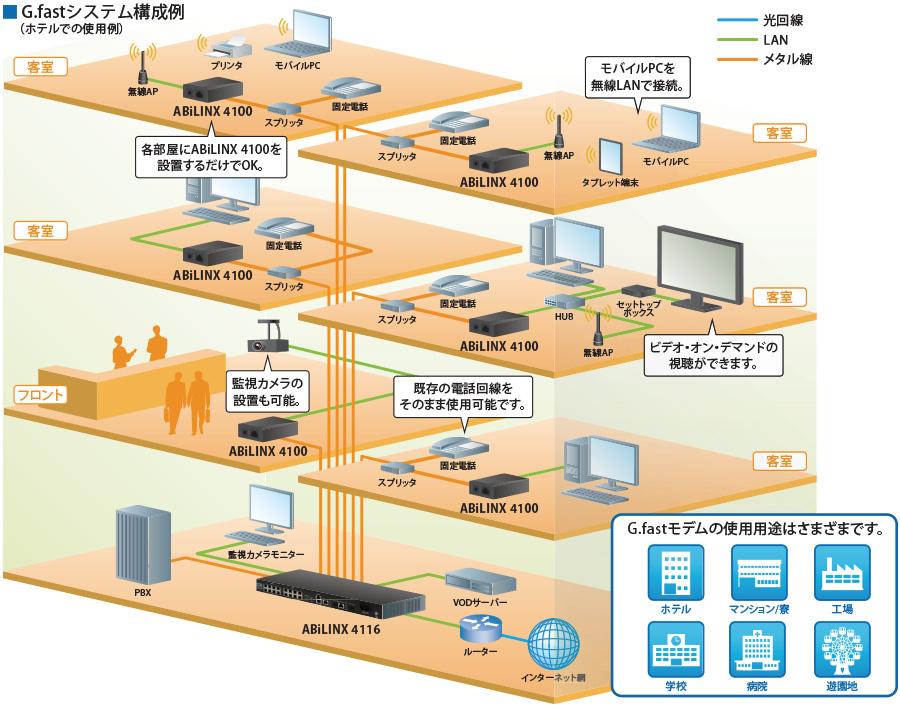 集合型G.fastモデム(GigabitDSL):システム構成例
