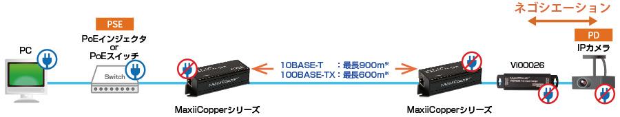 PoEクラスチェンジャー Vi00026:接続構成例(PD/PSE相性問題)