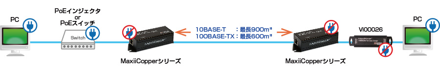 PoEクラスチェンジャー Vi00026:接続構成例(LAN延長:PoEインジェクタ or PoEスイッチおよびPoEクラスチェンジャーを使用する場合)
