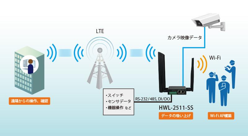 HWL-2511-SS:接続構成例