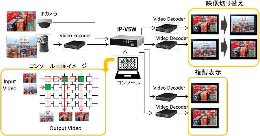 IP-VSW:接続構成例