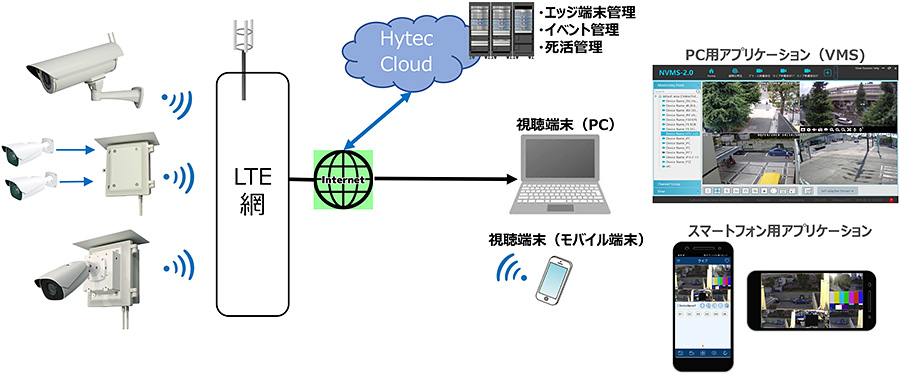 SECU-Net:接続構成例