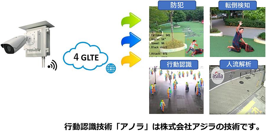 SECU-Net/AIXシステム概要(AIを用いた行動認識例)